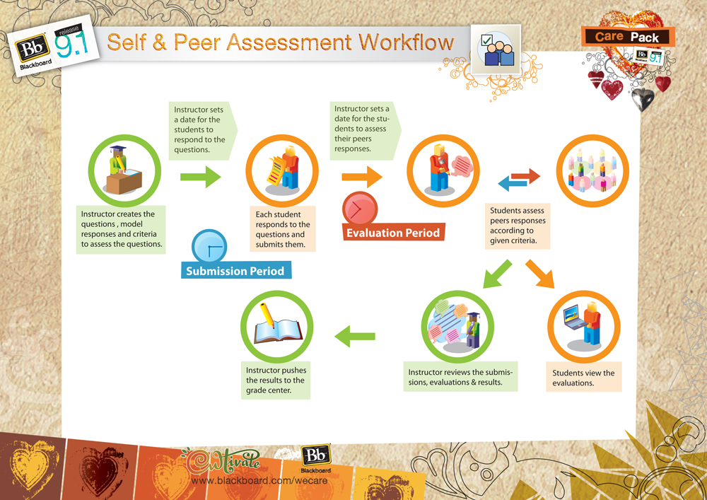 peer and self assessment Benefits of self assessment self assessment is an important skill to develop for lifelong learning (race, 2001) once students enter the workforce it is imperative.